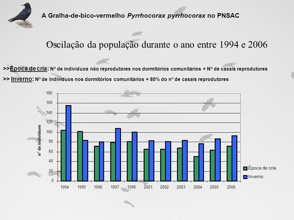 Oscilação da população durante o ano entre 1994 e 2006