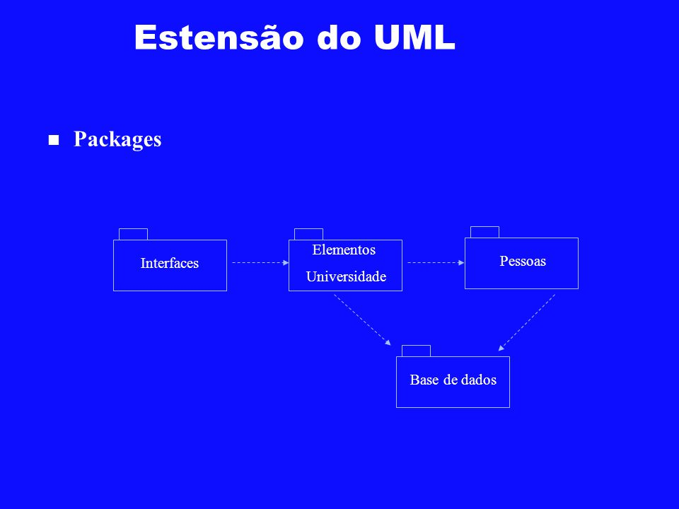 Estensão do UML Packages Elementos Universidade Pessoas Interfaces