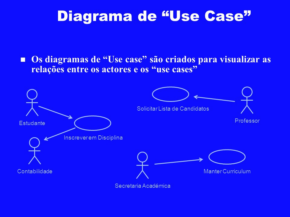 Diagrama de Use Case Os diagramas de Use case são criados para visualizar as relações entre os actores e os use cases