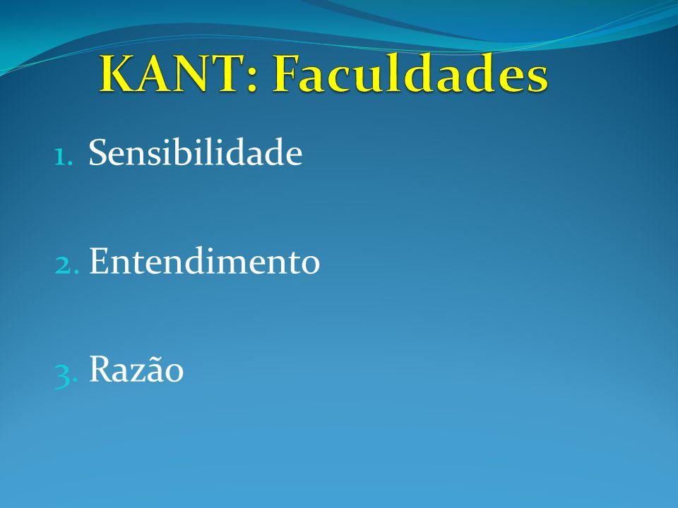 KANT: Faculdades Sensibilidade Entendimento Razão