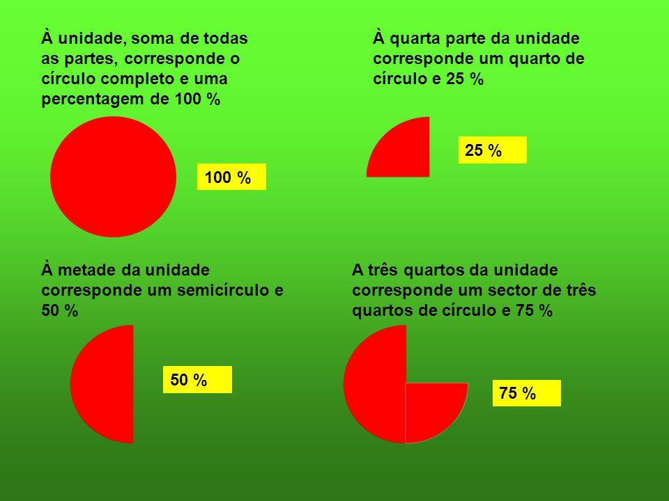 À unidade, soma de todas as partes, corresponde o círculo completo e uma percentagem de 100 %