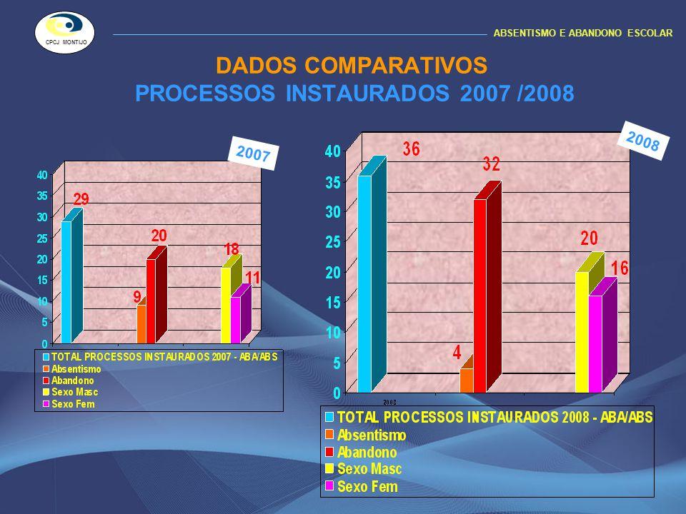 DADOS COMPARATIVOS PROCESSOS INSTAURADOS 2007 /2008