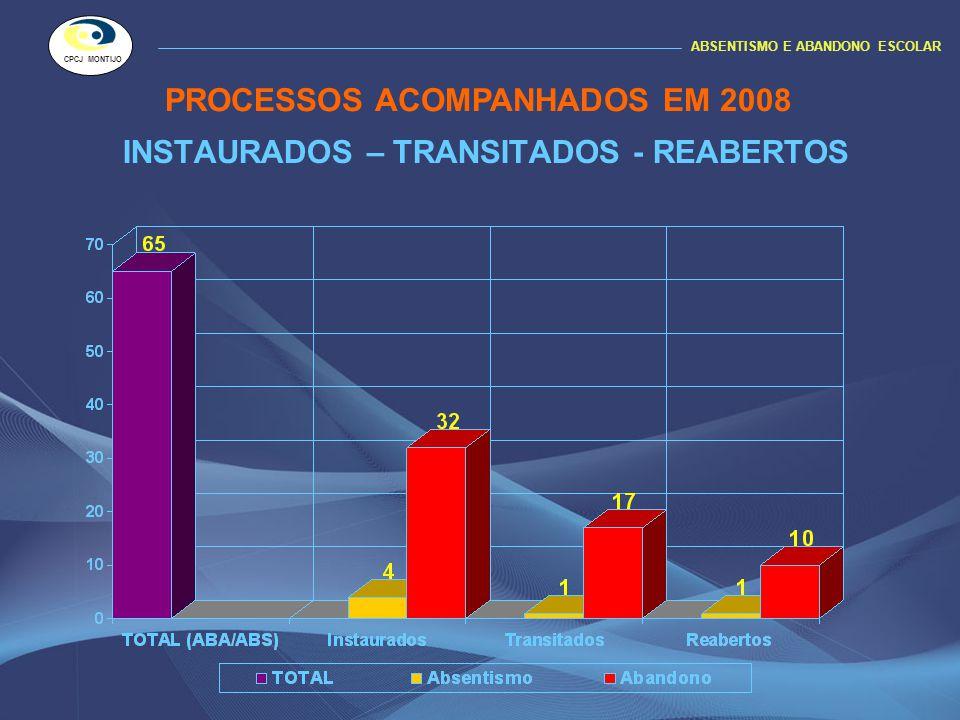 INSTAURADOS – TRANSITADOS - REABERTOS