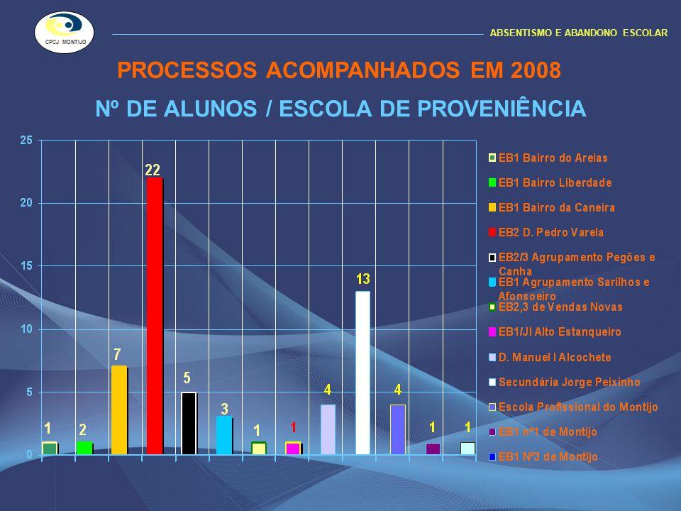 Nº DE ALUNOS / ESCOLA DE PROVENIÊNCIA