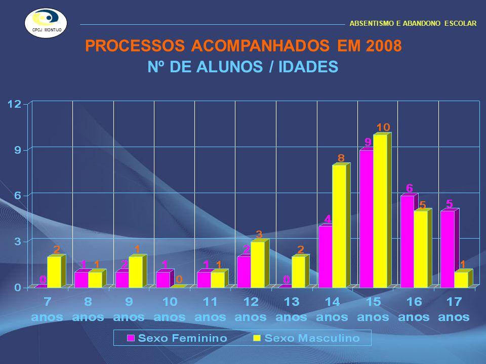 PROCESSOS ACOMPANHADOS EM 2008