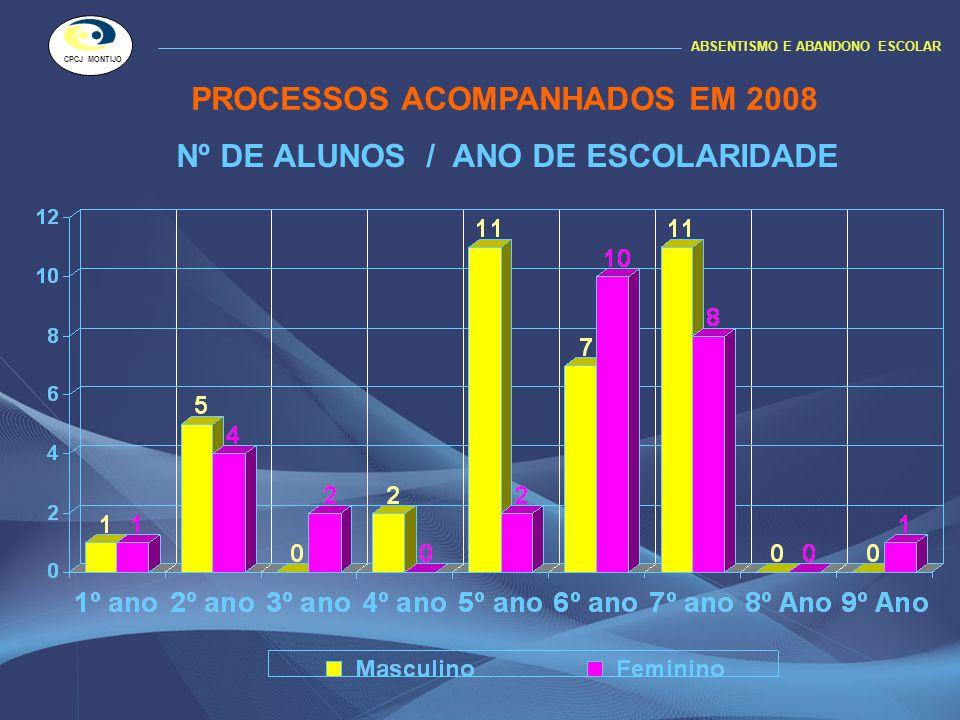 Nº DE ALUNOS / ANO DE ESCOLARIDADE