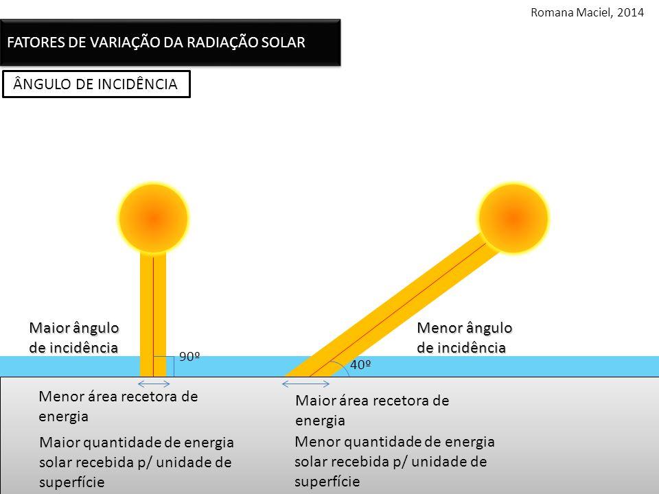 FATORES DE VARIAÇÃO DA RADIAÇÃO SOLAR