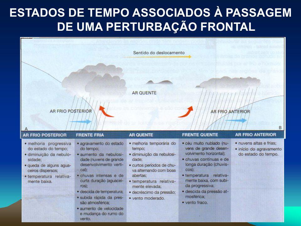 ESTADOS DE TEMPO ASSOCIADOS À PASSAGEM DE UMA PERTURBAÇÃO FRONTAL