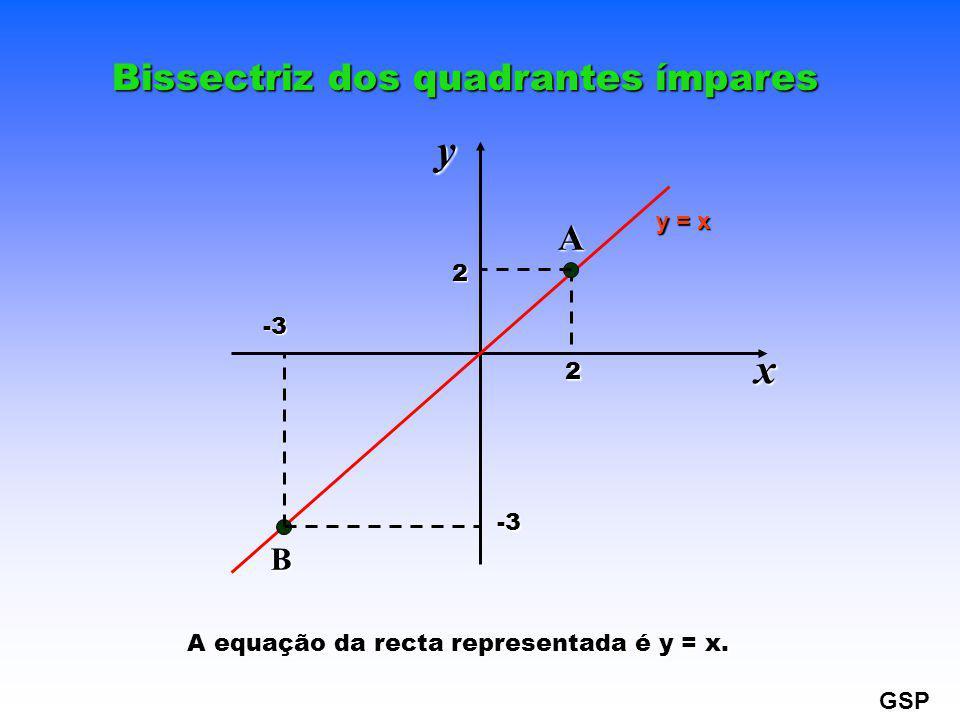 y x Bissectriz dos quadrantes ímpares A B y = x 2 -3