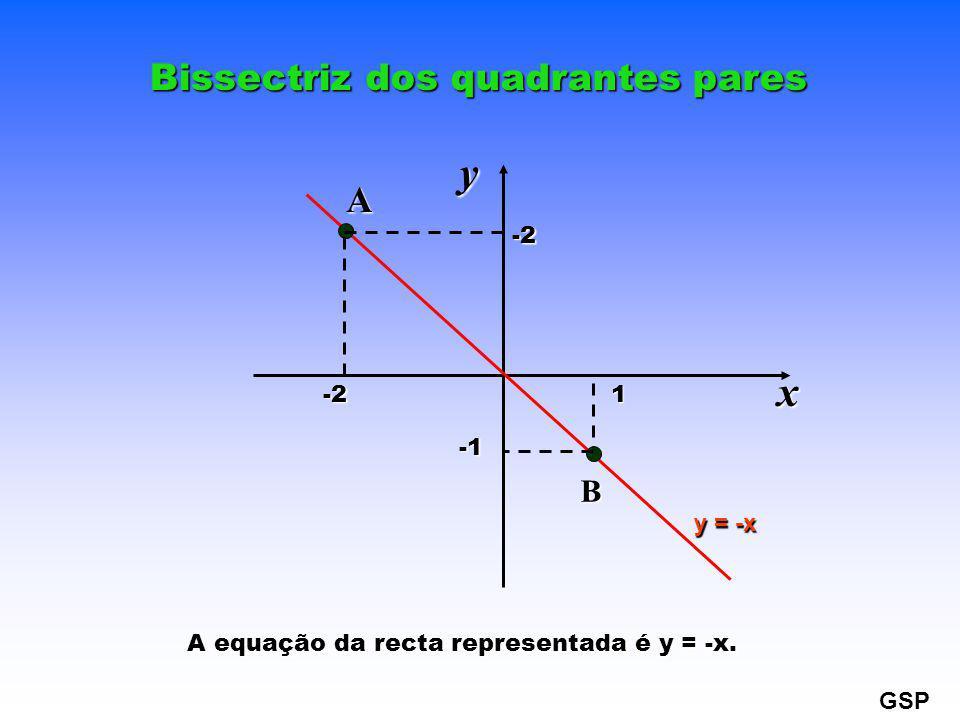 y x Bissectriz dos quadrantes pares A B -2 1 -1 y = -x