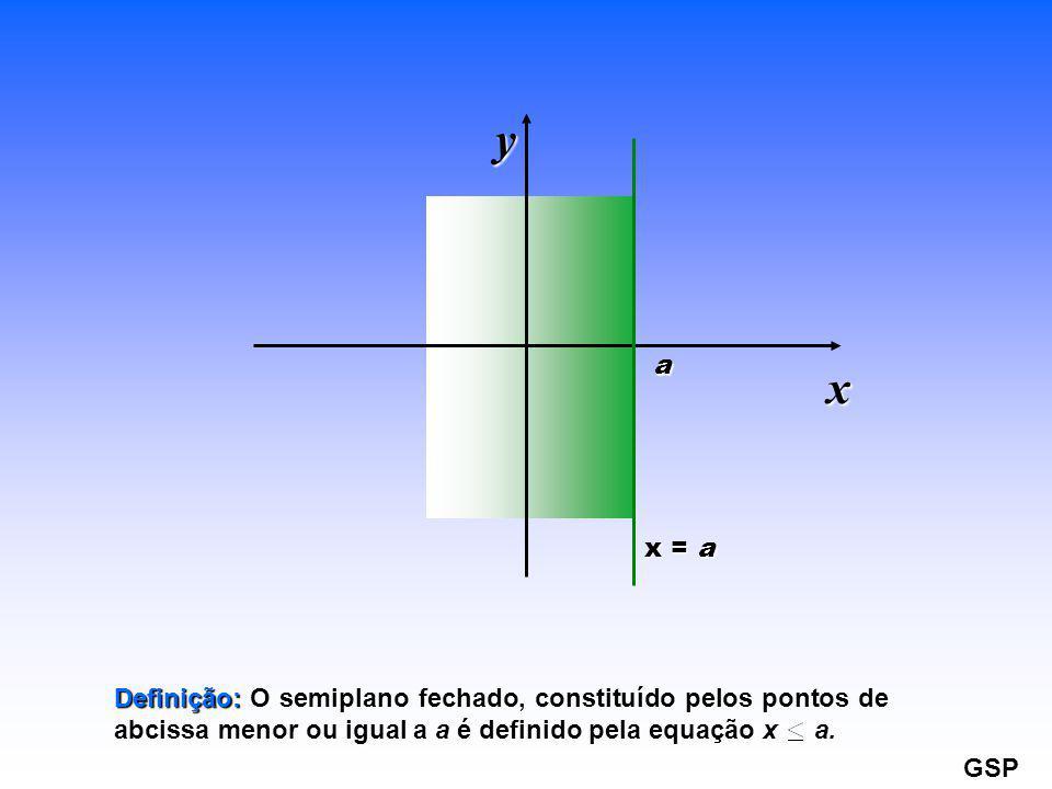 y a. x. x = a. Definição: O semiplano fechado, constituído pelos pontos de abcissa menor ou igual a a é definido pela equação x a.