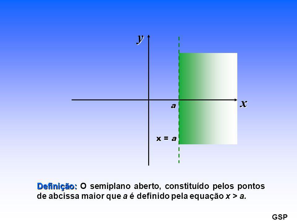 x = a a. x. y. Definição: O semiplano aberto, constituído pelos pontos de abcissa maior que a é definido pela equação x > a.