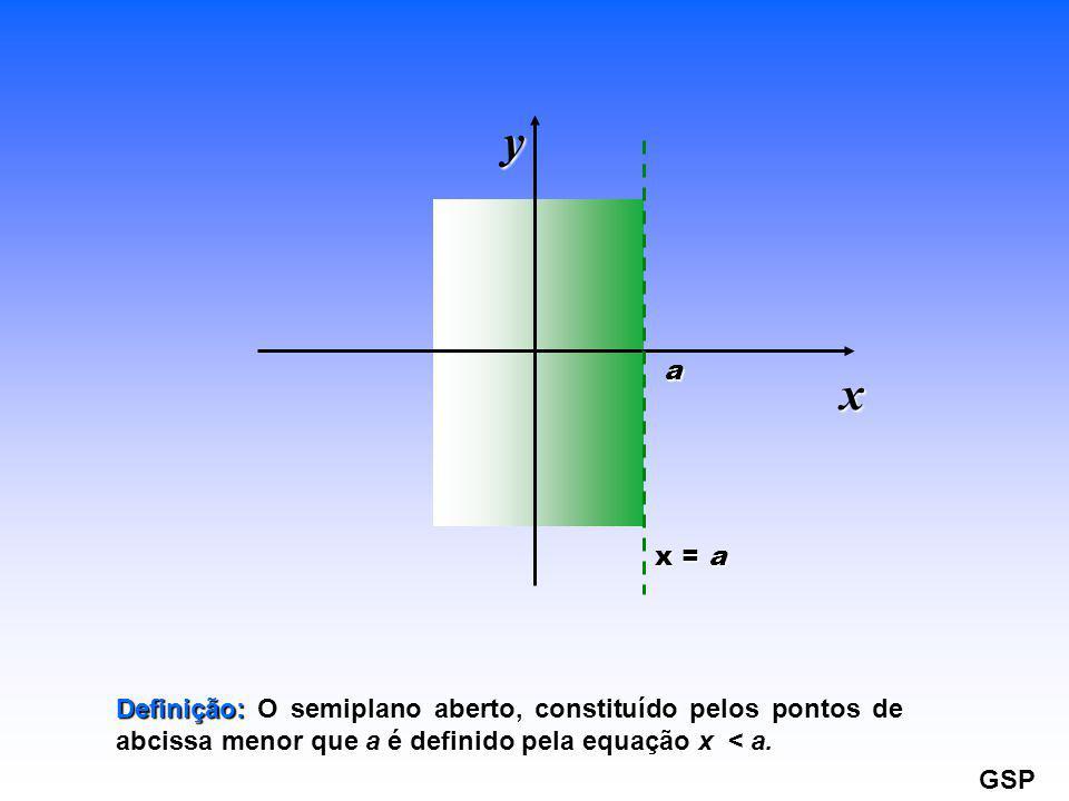 y a. x. x = a. Definição: O semiplano aberto, constituído pelos pontos de abcissa menor que a é definido pela equação x < a.