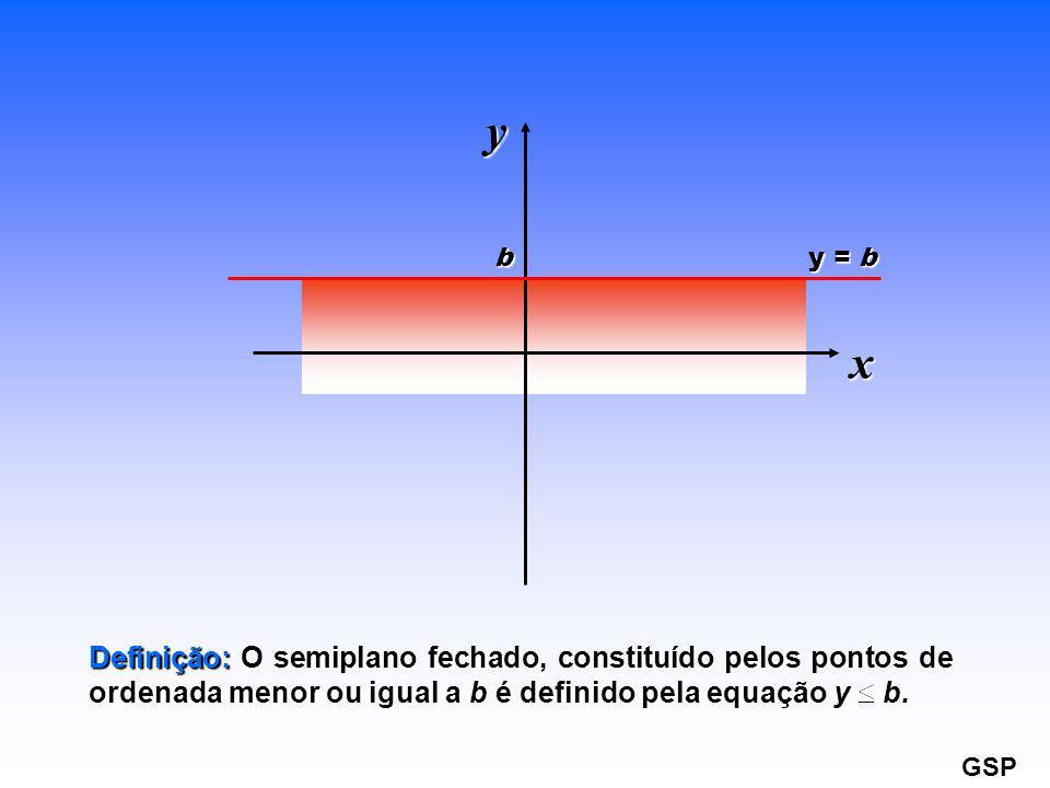 y b. y = b. x. Definição: O semiplano fechado, constituído pelos pontos de ordenada menor ou igual a b é definido pela equação y b.