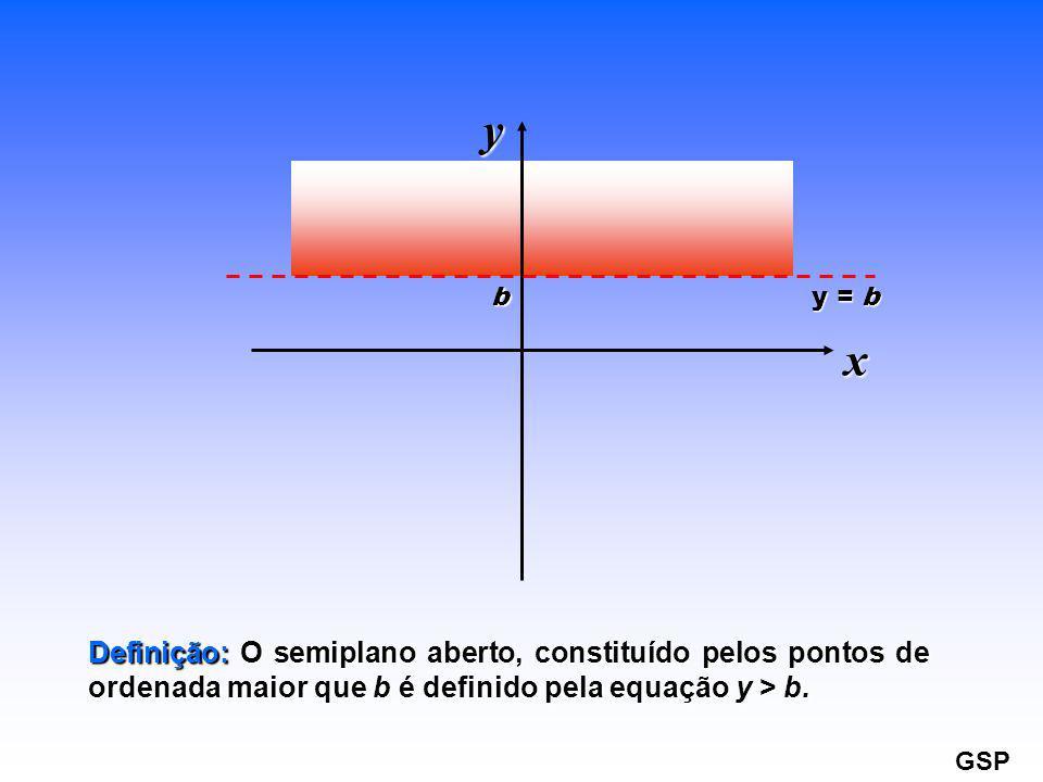 y b. y = b. x. Definição: O semiplano aberto, constituído pelos pontos de ordenada maior que b é definido pela equação y > b.