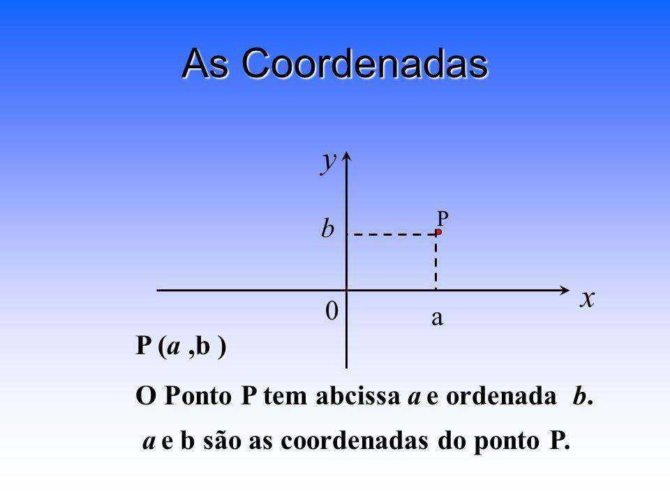 As Coordenadas y x b a P (a ,b ) O Ponto P tem abcissa a e ordenada b.