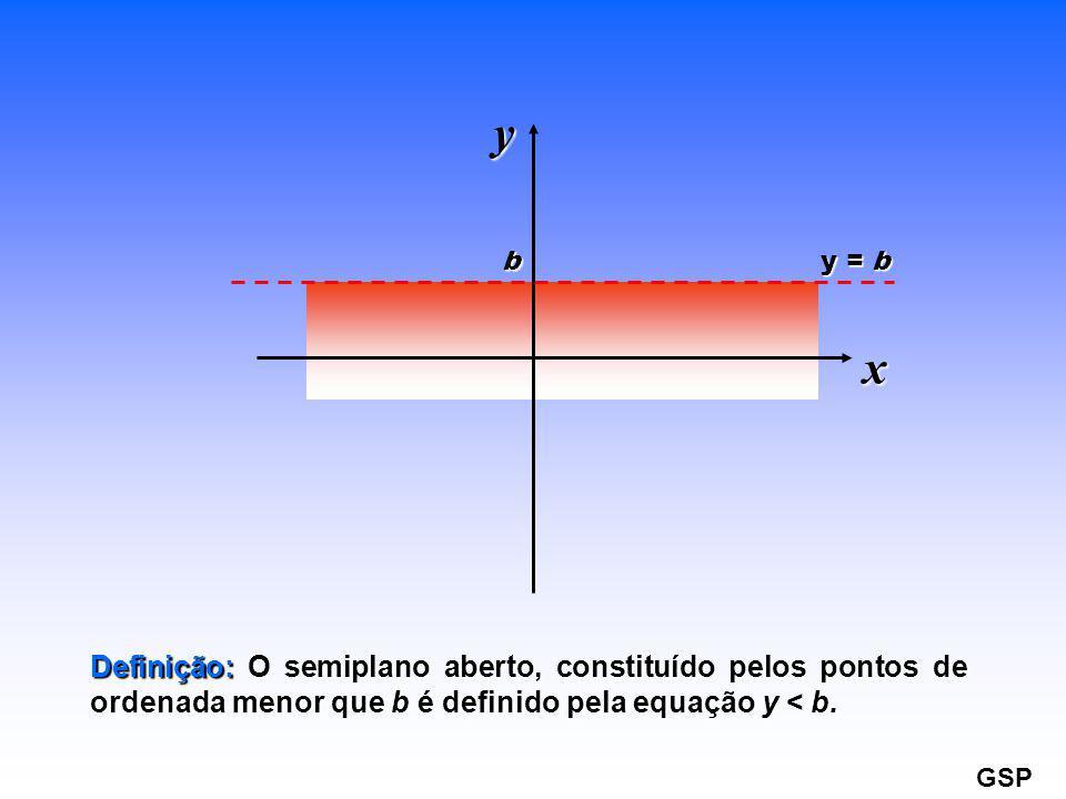 y b. y = b. x. Definição: O semiplano aberto, constituído pelos pontos de ordenada menor que b é definido pela equação y < b.