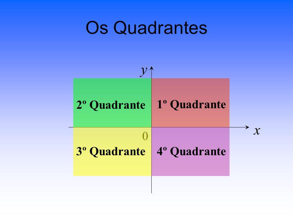 Os Quadrantes y 2º Quadrante 1º Quadrante x 3º Quadrante 4º Quadrante
