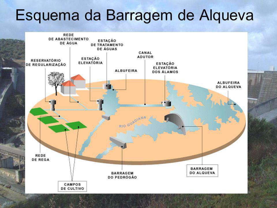 Esquema da Barragem de Alqueva