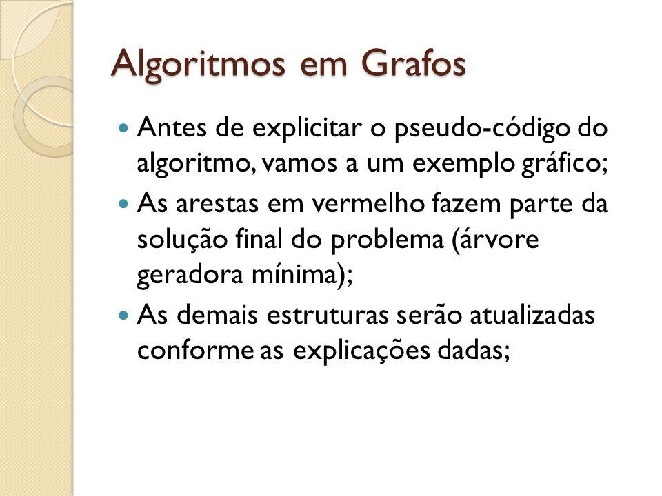 Algoritmos em Grafos Antes de explicitar o pseudo-código do algoritmo, vamos a um exemplo gráfico;