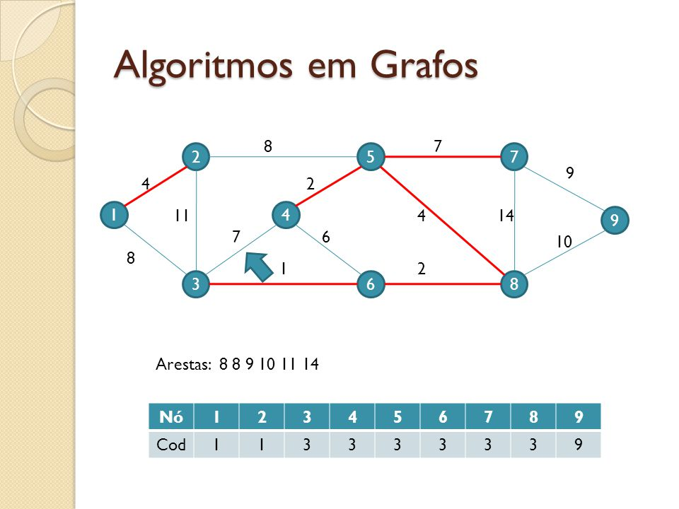 Algoritmos em Grafos 8. 7. 2. 5. 7. 9. 4. 2. 1. 11. 4. 4. 14. 9. 7. 6. 10. 8. 1. 2.