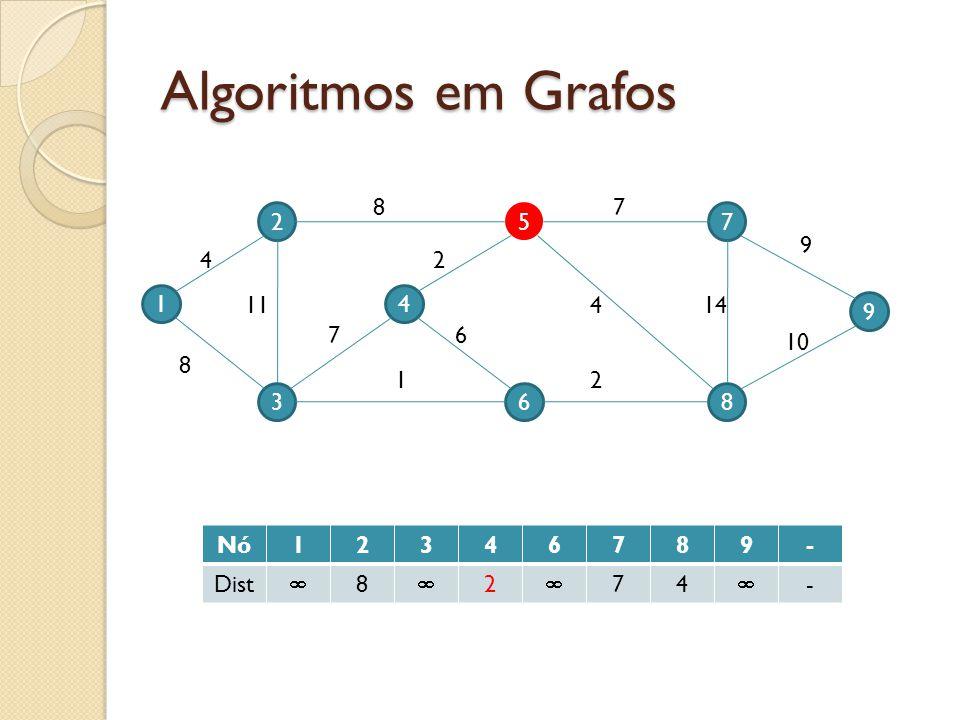 Algoritmos em Grafos 8 7 2 5 7 9 4 2 1 11 4 4 14 9 7 6 10 8 1 2 3 6 8 Nó 1 2 3 4 6 7 8 9 - Dist 