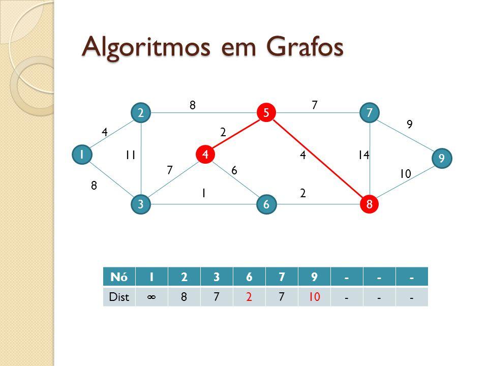 Algoritmos em Grafos 8 7 2 5 7 9 4 2 1 11 4 4 14 9 7 6 10 8 1 2 3 6 8 Nó 1 2 3 6 7 9 - Dist  8 10