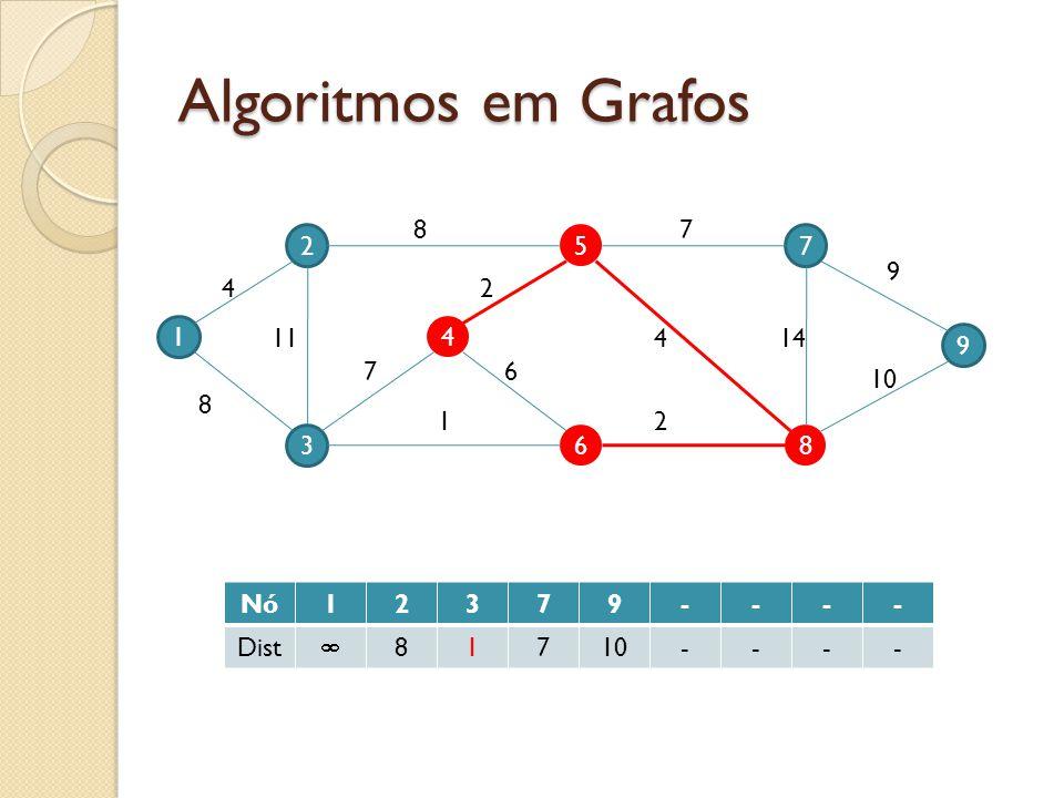 Algoritmos em Grafos 8 7 2 5 7 9 4 2 1 11 4 4 14 9 7 6 10 8 1 2 3 6 8 Nó 1 2 3 7 9 - Dist  8 10