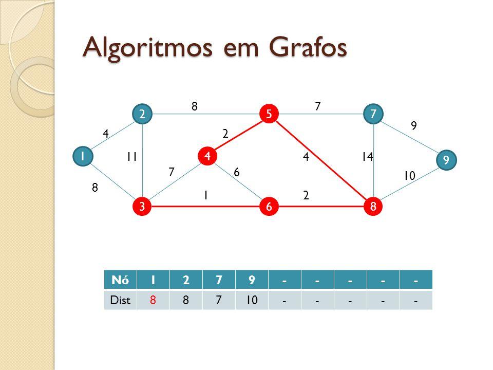 Algoritmos em Grafos 8 7 2 5 7 9 4 2 1 11 4 4 14 9 7 6 10 8 1 2 3 6 8 Nó 1 2 7 9 - Dist 8 10