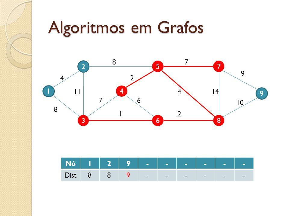 Algoritmos em Grafos 8 7 2 5 7 9 4 2 1 11 4 4 14 9 7 6 10 8 1 2 3 6 8 Nó 1 2 9 - Dist 8