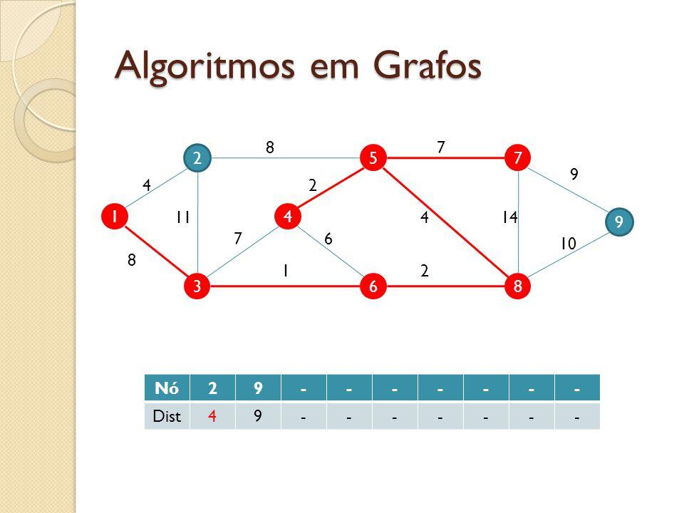 Algoritmos em Grafos 8 7 2 5 7 9 4 2 1 11 4 4 14 9 7 6 10 8 1 2 3 6 8 Nó 2 9 - Dist 4