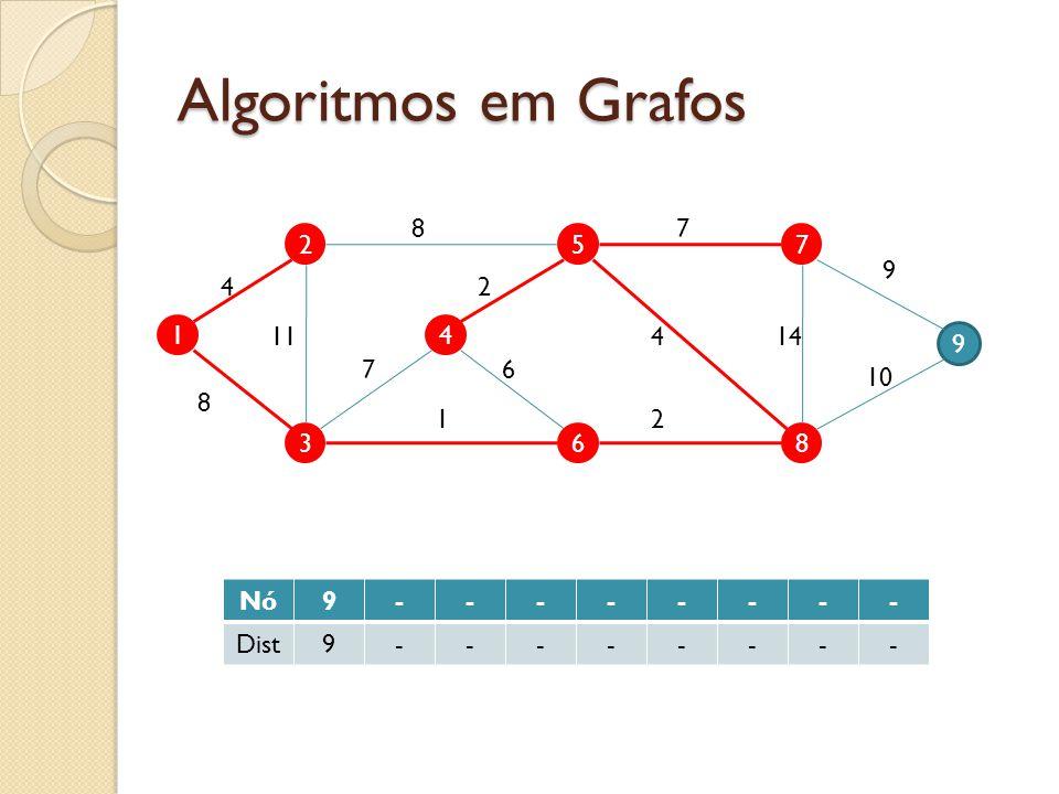 Algoritmos em Grafos 8 7 2 5 7 9 4 2 1 11 4 4 14 9 7 6 10 8 1 2 3 6 8 Nó 9 - Dist