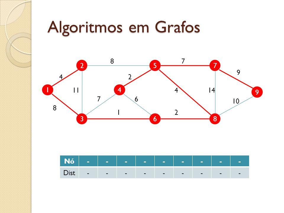 Algoritmos em Grafos 8 7 2 5 7 9 4 2 1 11 4 4 14 9 7 6 10 8 1 2 3 6 8 Nó - Dist