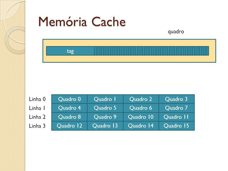 Memória Cache quadro tag Linha 0 Quadro 0 Quadro 1 Quadro 2 Quadro 3