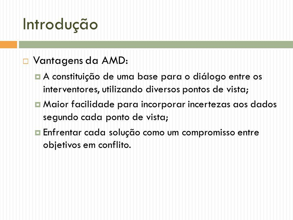 Introdução Vantagens da AMD:
