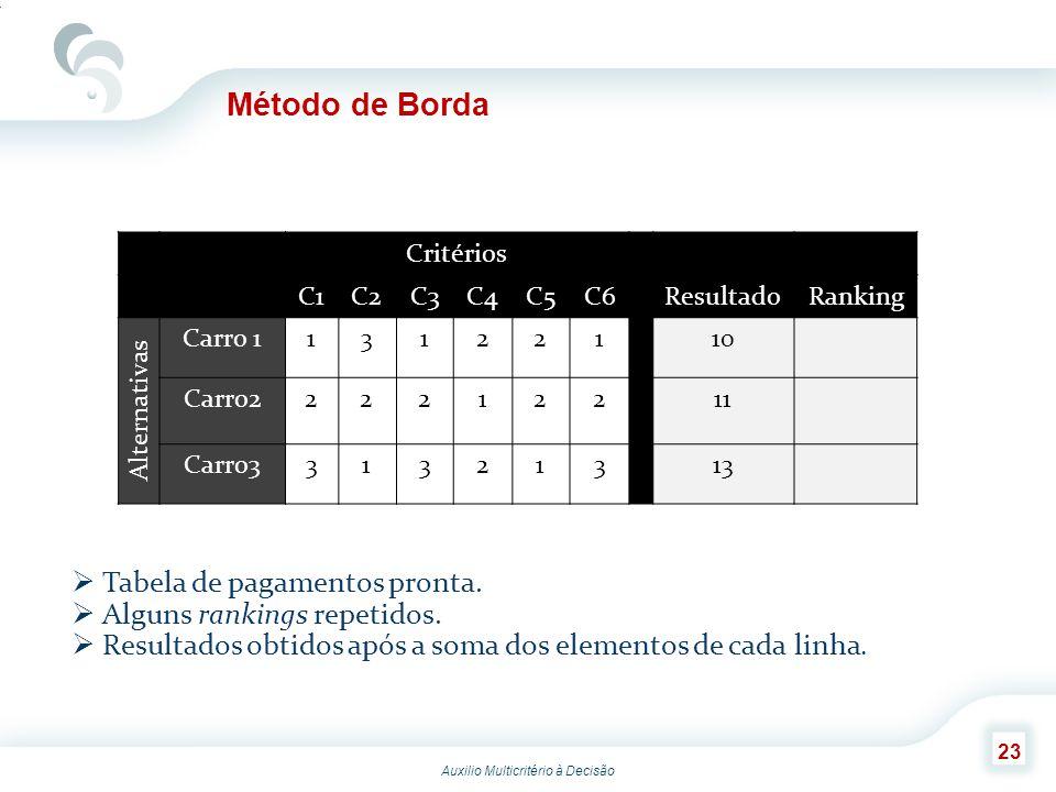 Método de Borda Tabela de pagamentos pronta.