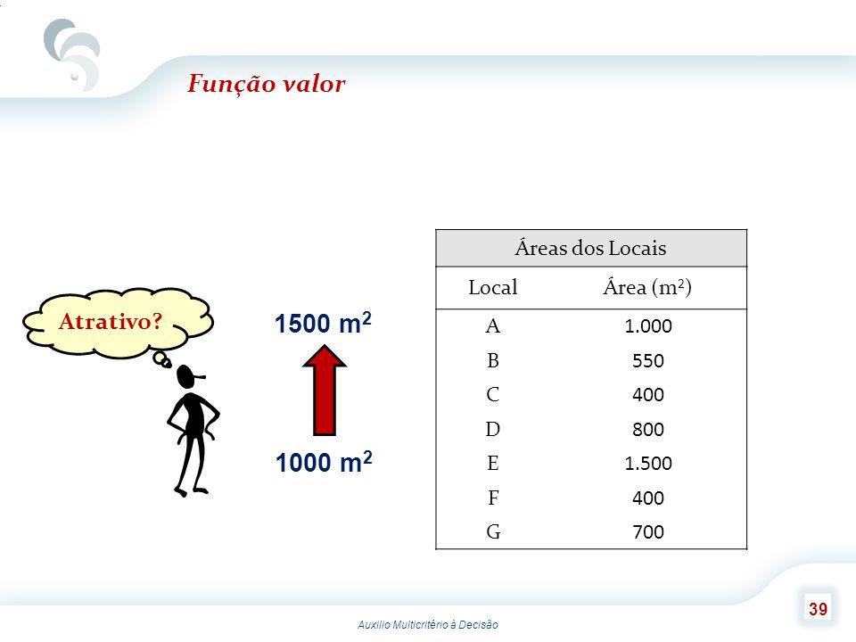 Função valor 1500 m2 1000 m2 Atrativo Áreas dos Locais Local