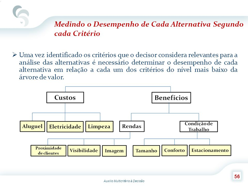Medindo o Desempenho de Cada Alternativa Segundo cada Critério