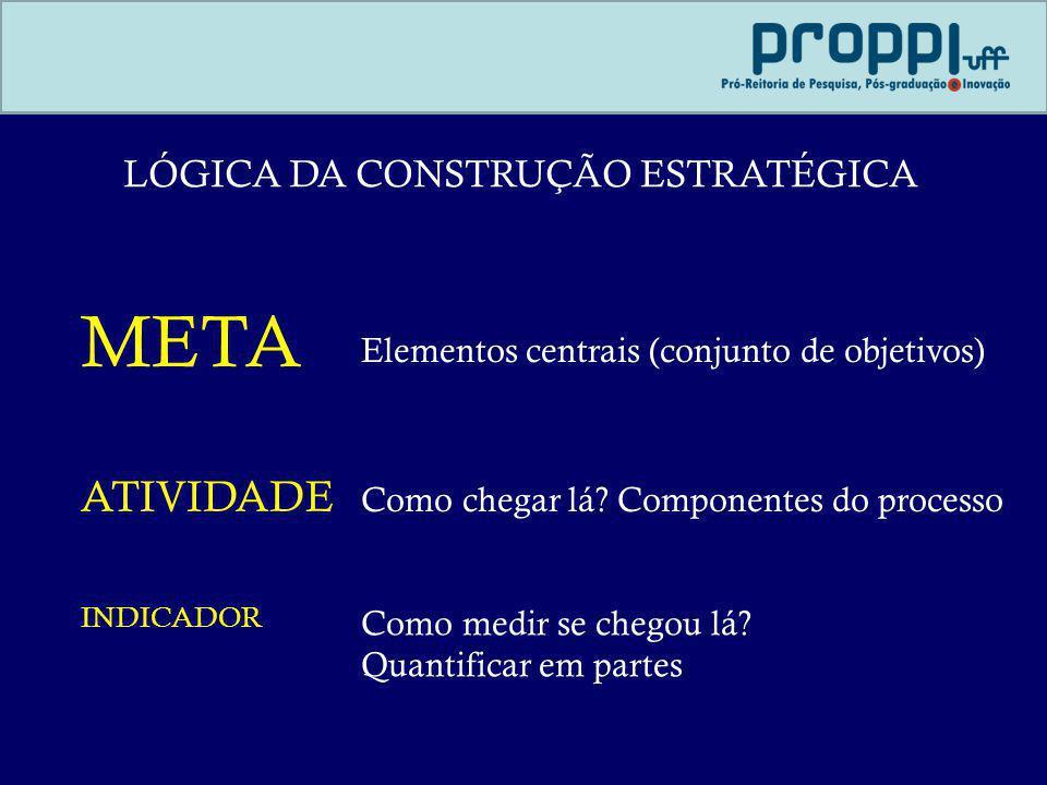 LÓGICA DA CONSTRUÇÃO ESTRATÉGICA
