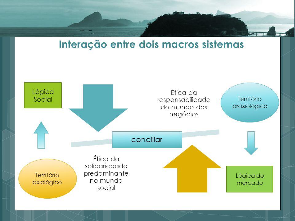 Interação entre dois macros sistemas