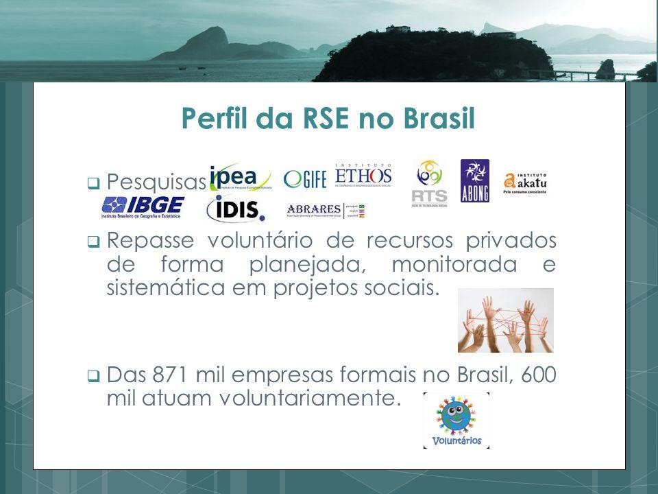 Perfil da RSE no Brasil Pesquisas