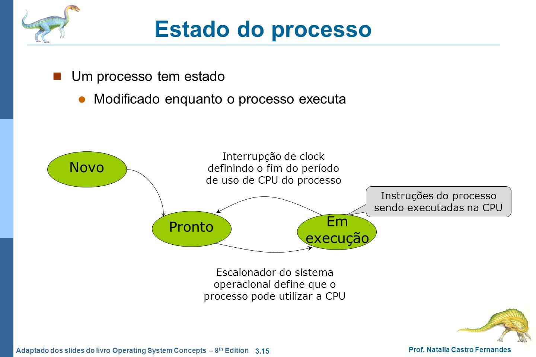 Instruções do processo sendo executadas na CPU