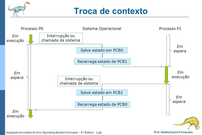 Troca de contexto Processo P0 Sistema Operacional Processo P1
