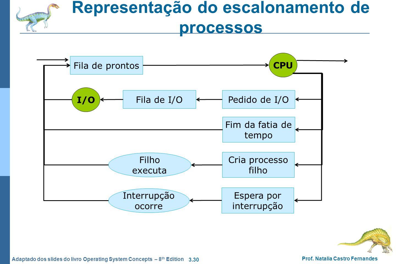 Representação do escalonamento de processos