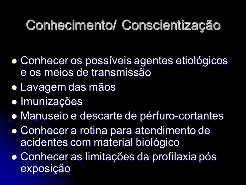 Conhecimento/ Conscientização