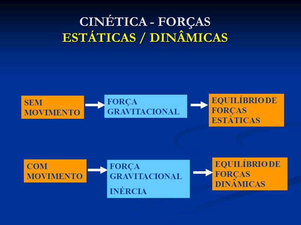 CINÉTICA - FORÇAS ESTÁTICAS / DINÂMICAS