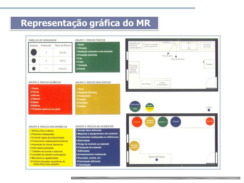 Representação gráfica do MR
