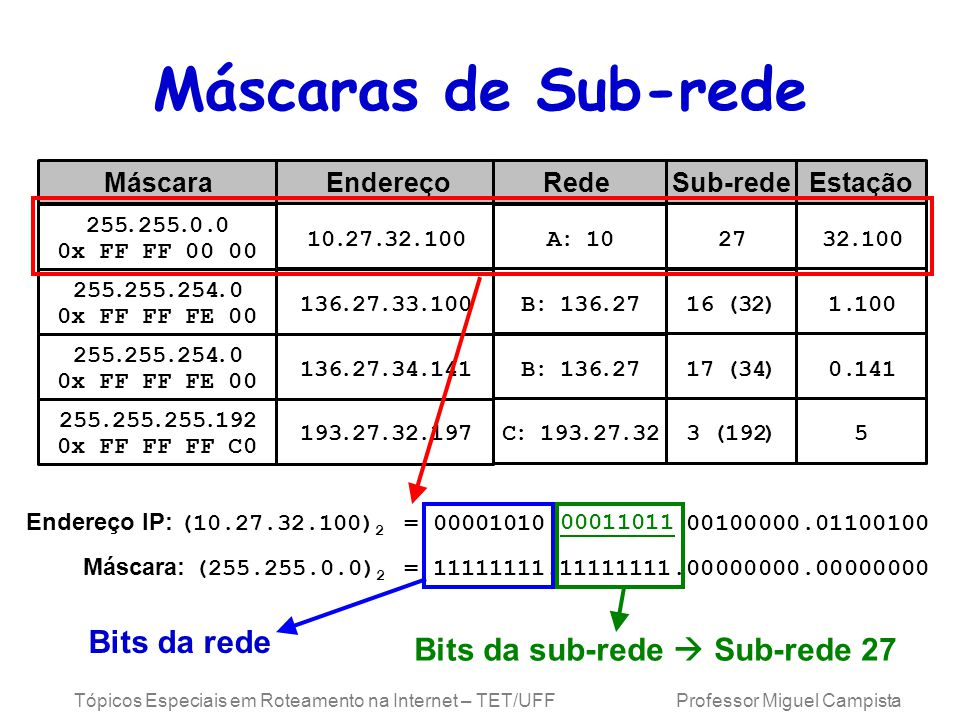 Máscaras de Sub-rede Bits da rede Bits da sub-rede  Sub-rede 27