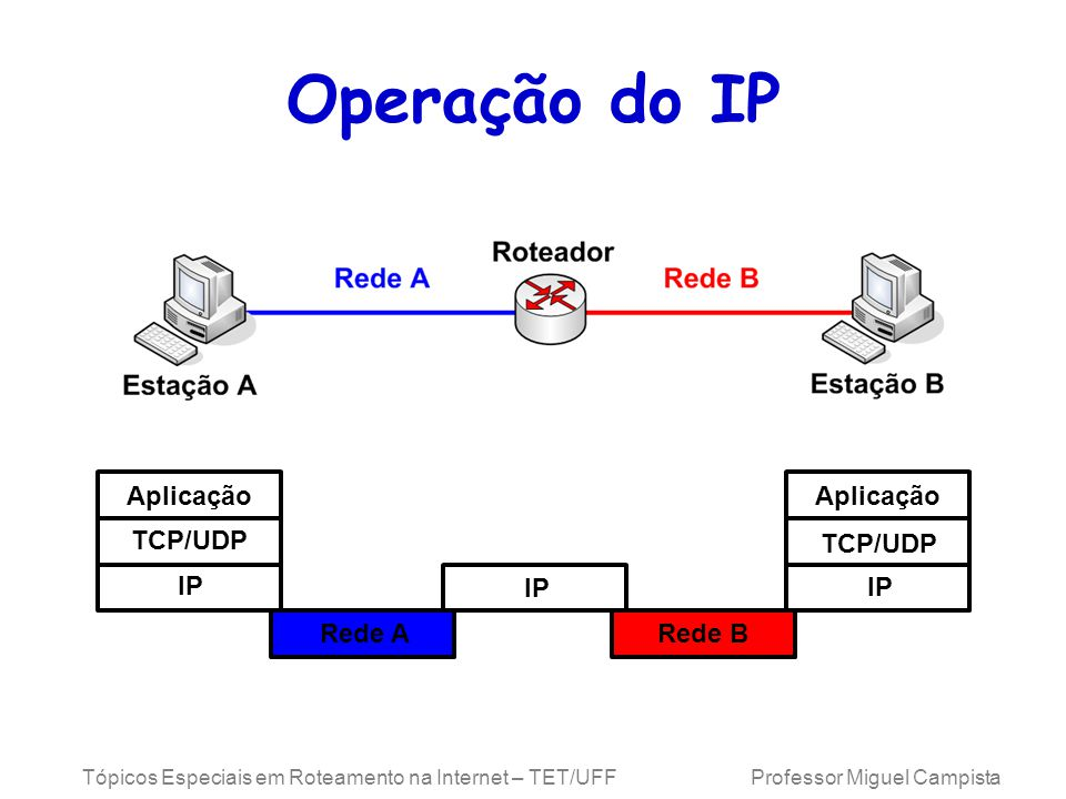 Operação do IP Aplicação Aplicação TCP/UDP TCP/UDP IP IP IP Rede A