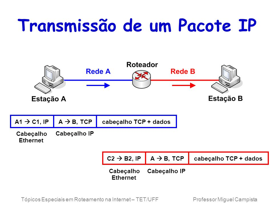 Transmissão de um Pacote IP